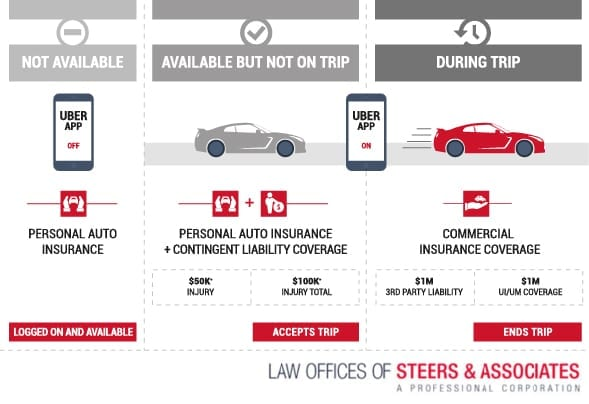 How Uber Insurance Works