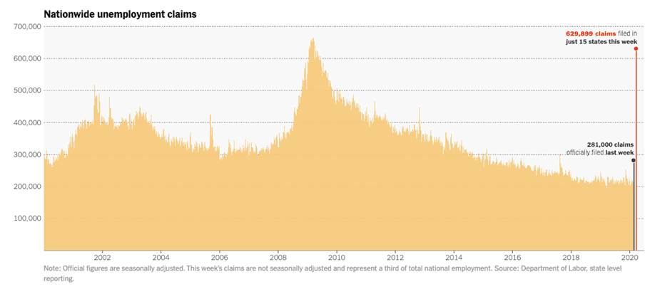 Nationwide Unemployment Claims